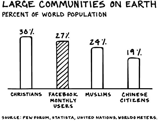 Tois Blog Large Communities by L2
