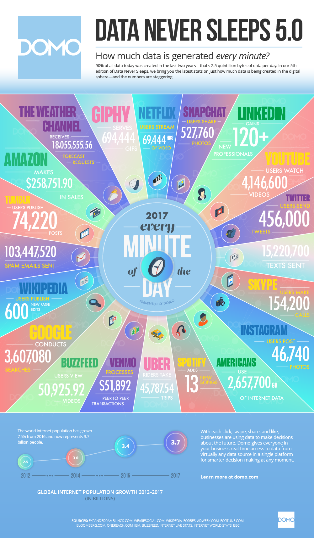 Tois Blog Every Minute Infographic by Domo